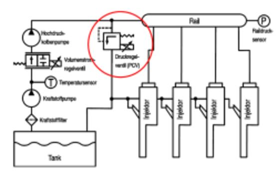 Kavitation in Hydraulikventilen